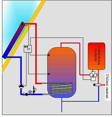 Risorse solari pannelli solari termici collettori for Immagini pannello solare