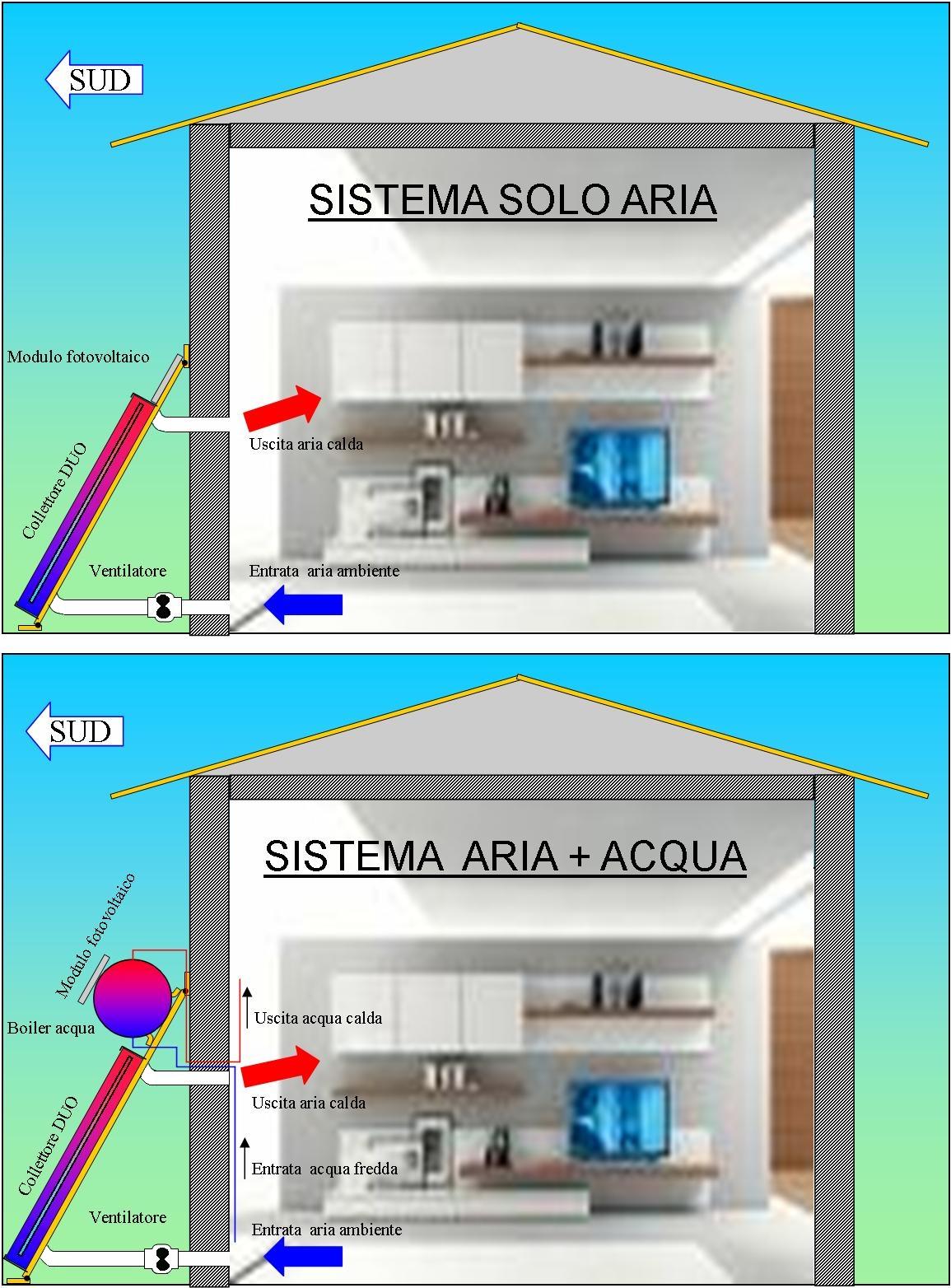 Risorse solari pannelli solari termici collettori solari for Pannelli solari per acqua calda ultima generazione